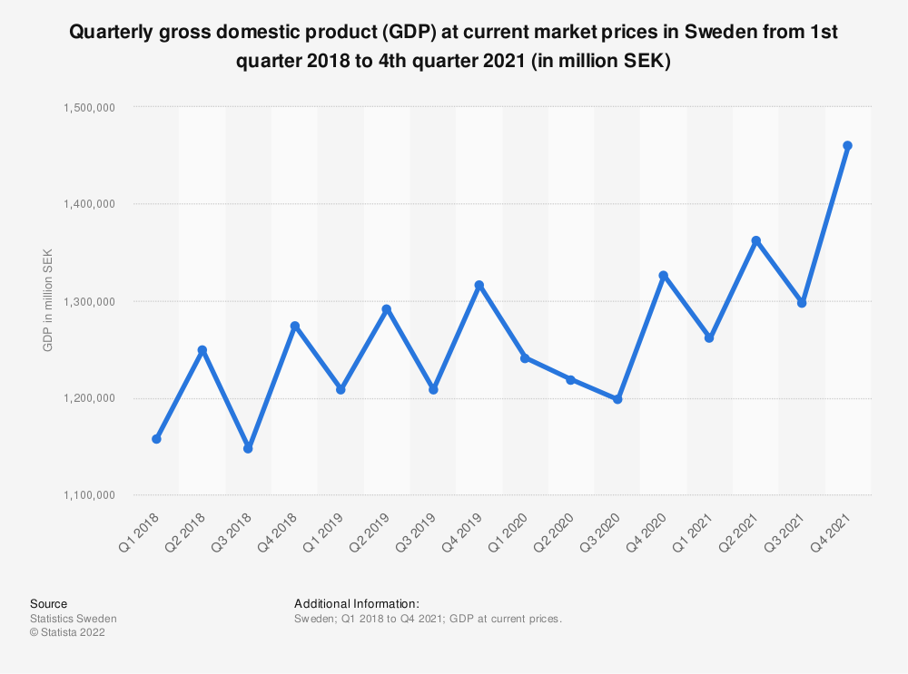 Statistic: Quarterly gross domestic product (GDP) at current market prices in Sweden in 2017 (in million SEK) | Statista