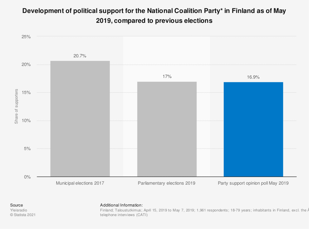 Statistic: Development of political support for the National Coalition Party* in Finland as of May 2019, compared to previous elections | Statista
