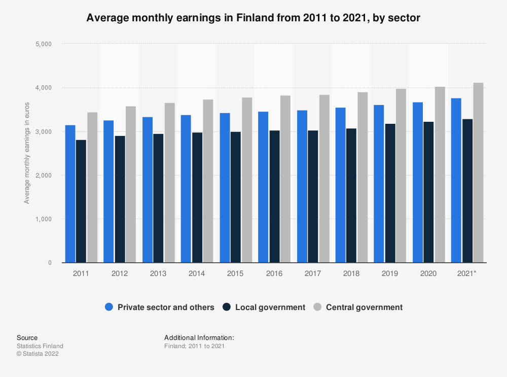 Statistic: Average monthly earnings in Finland from 2009 to 2019, by sector | Statista