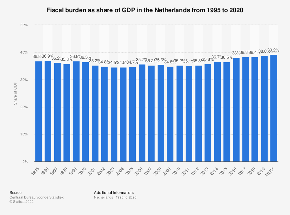 Statistic: Tax burden as share of GDP in the Netherlands from 2007 to 2017 | Statista