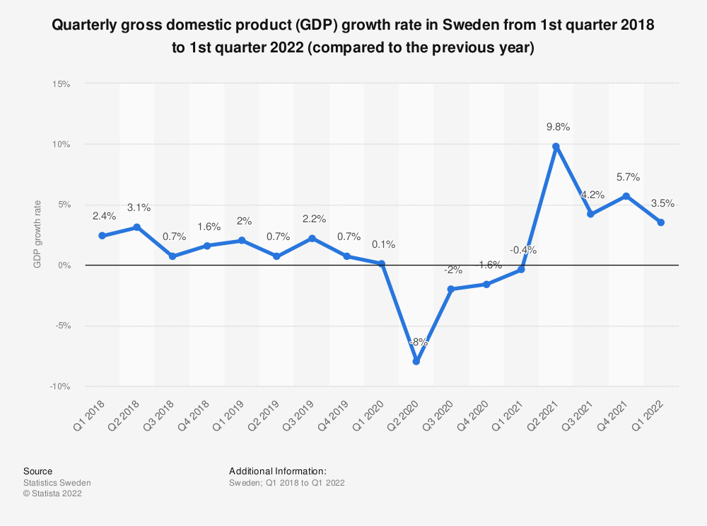 Statistic: Quarterly gross domestic product (GDP) growth rate in Sweden from 1st quarter 2018 to 3rd quarter 2019 (compared to the previous year) | Statista