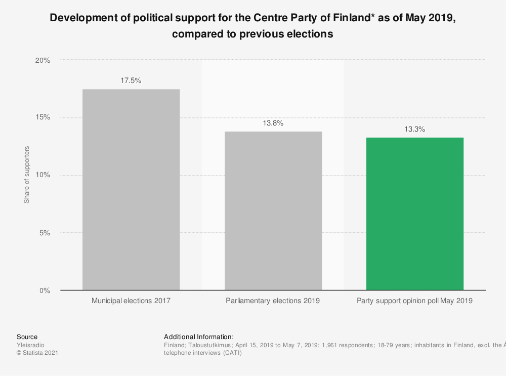 Statistic: Development of political support for the Centre Party of Finland* as of May 2019, compared to previous elections | Statista