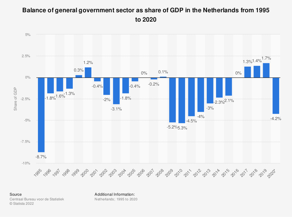 Statistic: Balance of general government sector as share of GDP in the Netherlands from 2008 to 2018 | Statista