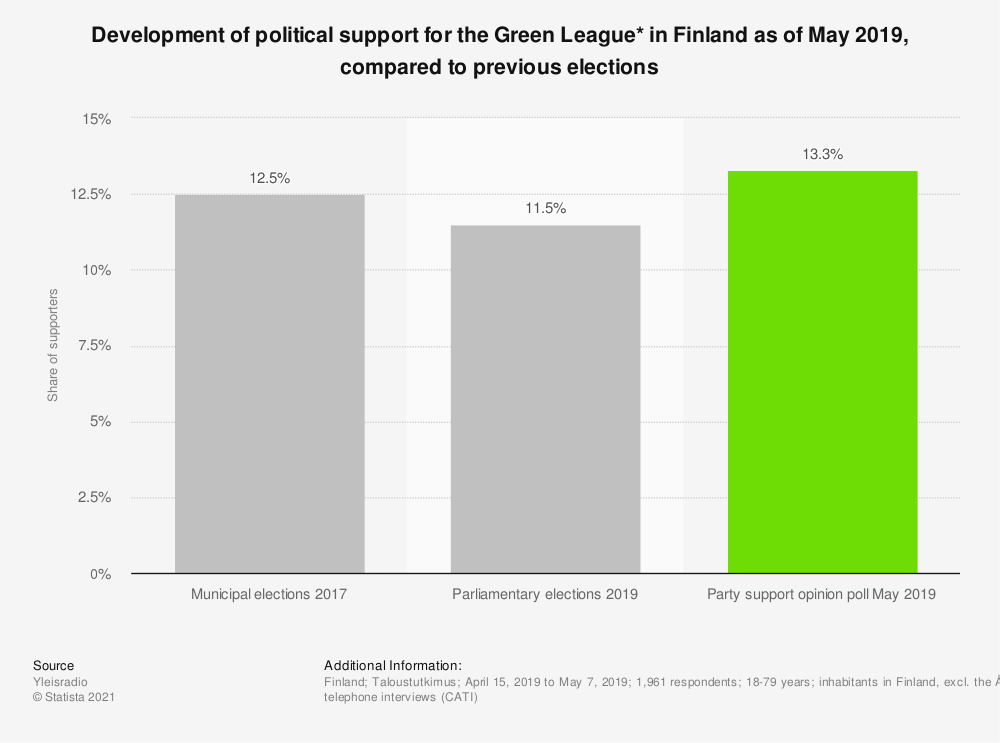 Statistic: Development of political support for the Green League* in Finland as of May 2019, compared to previous elections | Statista