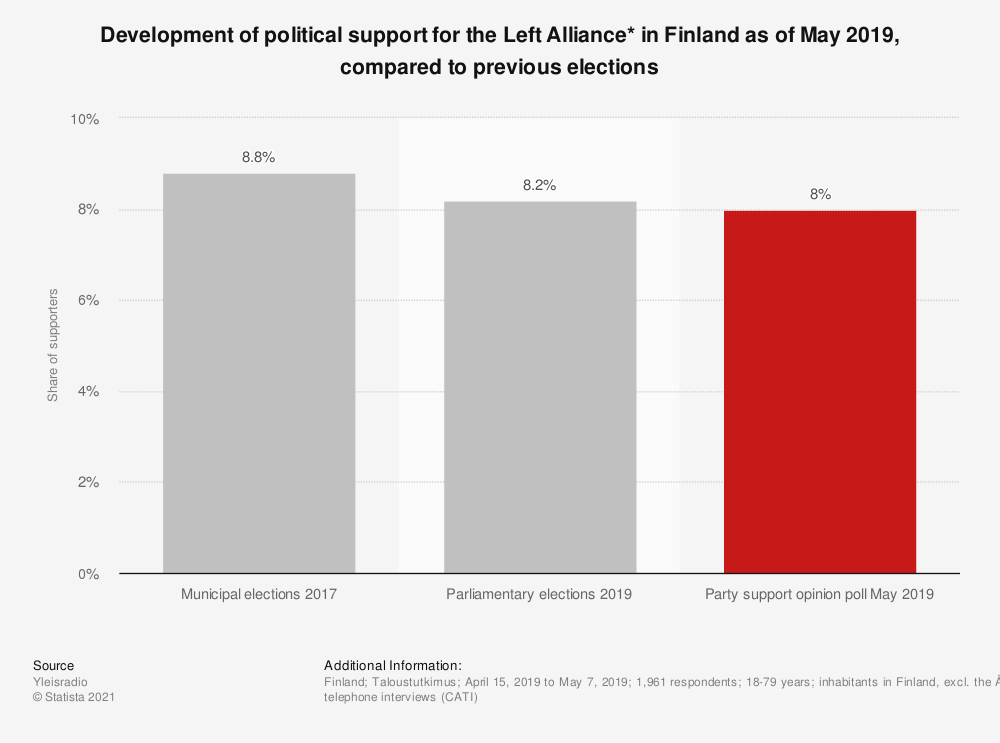 Statistic: Development of political support for the Left Alliance* in Finland as of May 2019, compared to previous elections | Statista