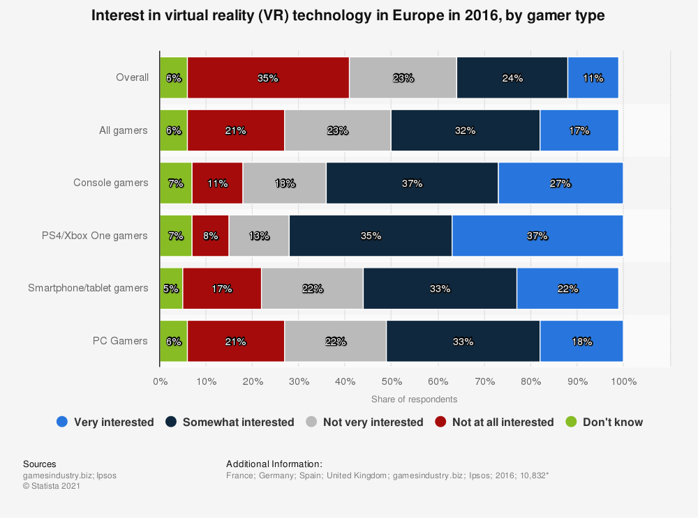 Statistic: Interest in virtual reality (VR) technology in Europe in 2016, by gamer type | Statista