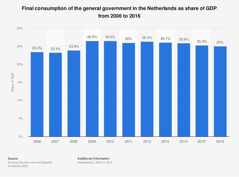 Statistic: Final consumption of the general government in the Netherlands as share of GDP from 2006 to 2016 | Statista