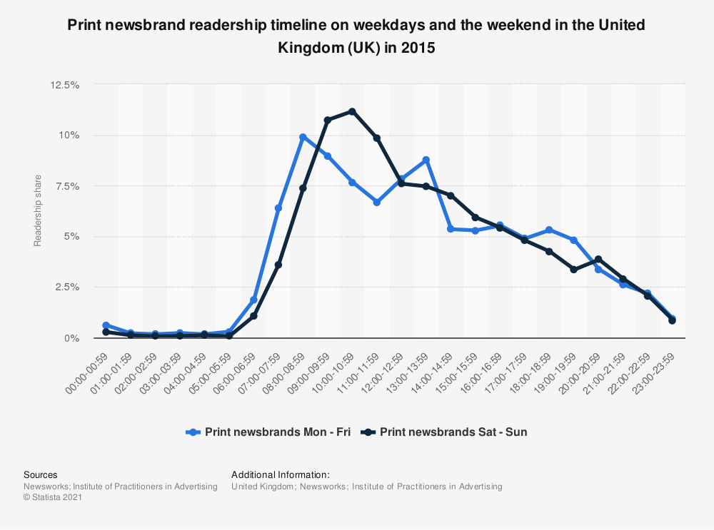 Statistic: Print newsbrand readership timeline on weekdays and the weekend in the United Kingdom (UK) in 2015 | Statista