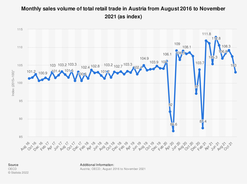 Statistic: Monthly sales volume of total retail trade in Austria from August 2016 to July 2019 (as index*) | Statista