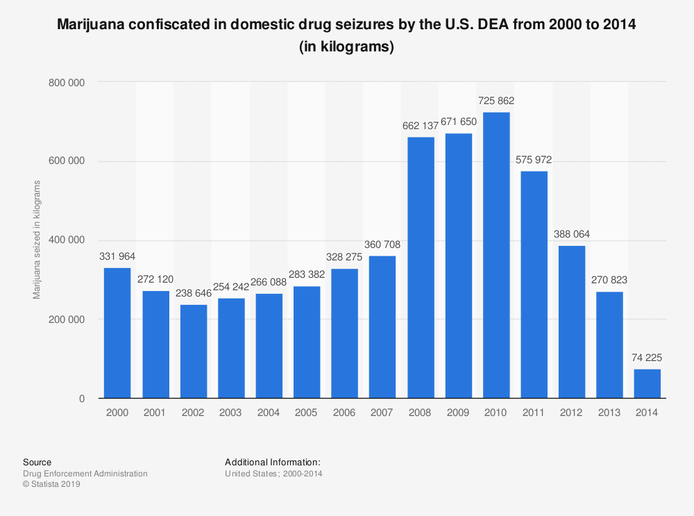 Statistic: Marijuana confiscated in domestic drug seizures by the U.S. DEA from 2000 to 2014 (in kilograms) | Statista