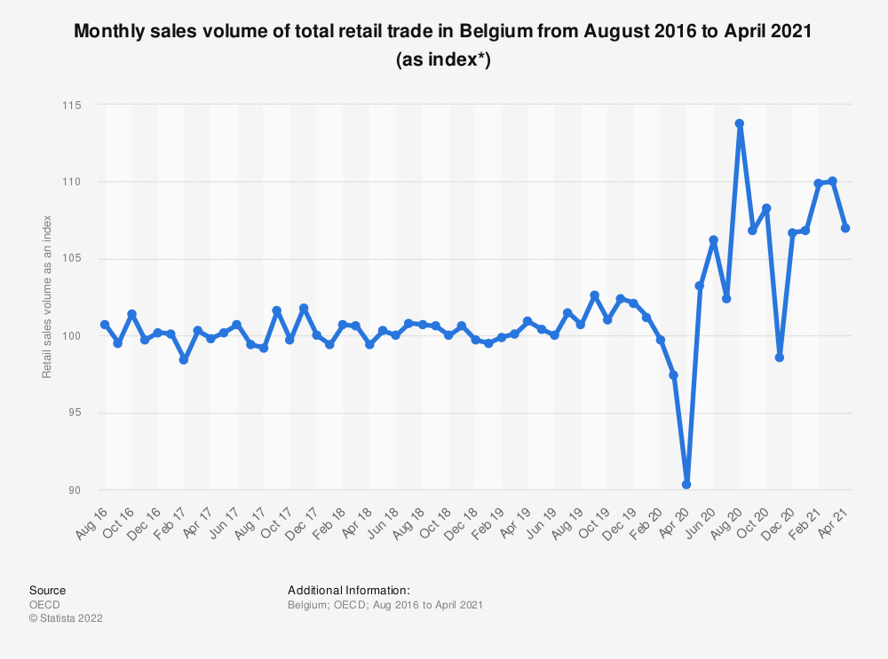 Statistic: Monthly sales volume of total retail trade in Belgium from August 2016 to July 2019 (as index*) | Statista