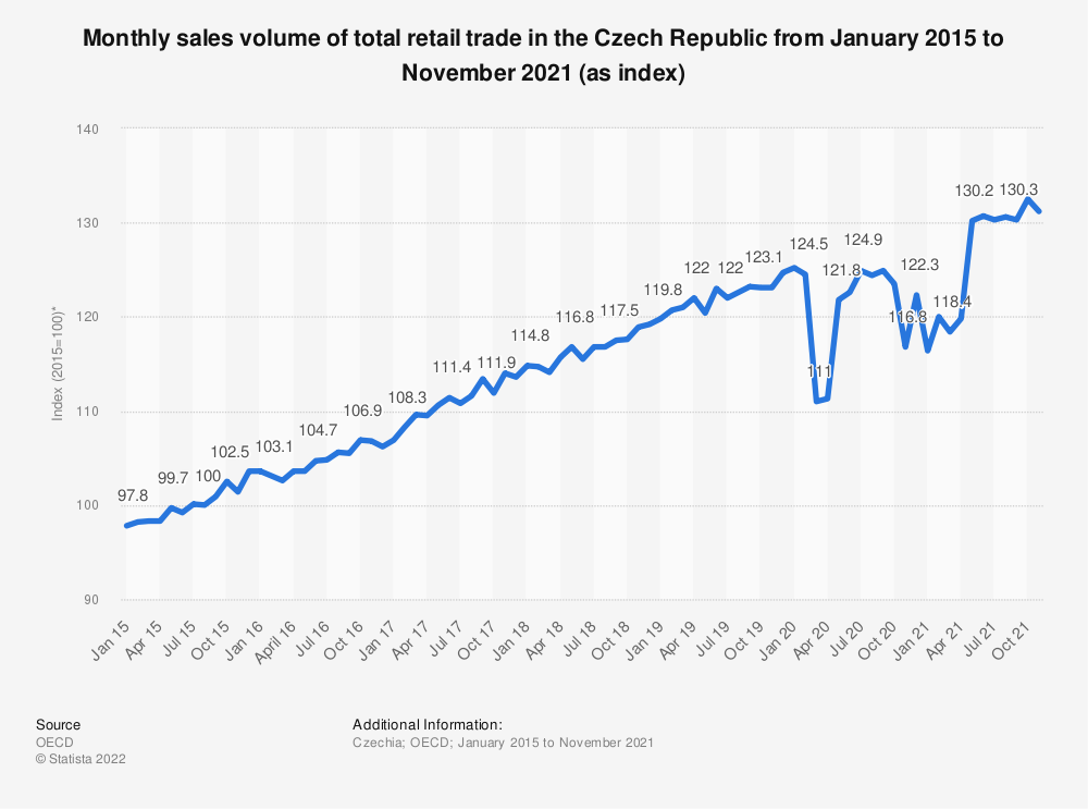Statistic: Monthly sales volume of total retail trade in the Czech Republic from January 2015 to July 2018 (as index*) | Statista