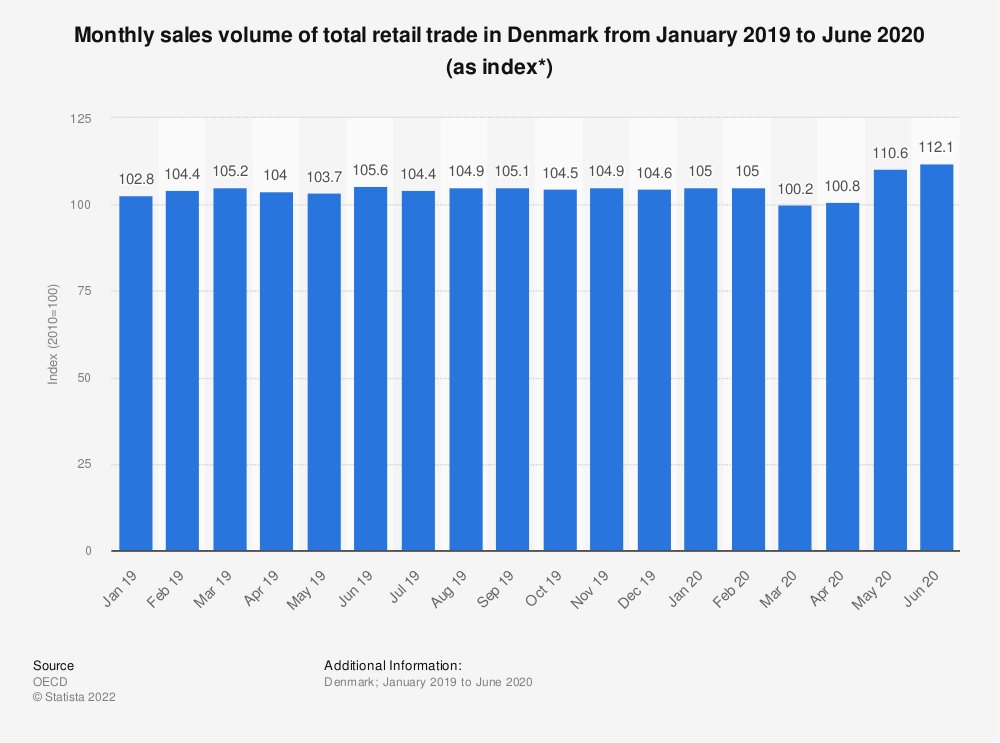 Statistic: Monthly sales volume of total retail trade in Denmark from September 2017 to September 2018 (as index*) | Statista