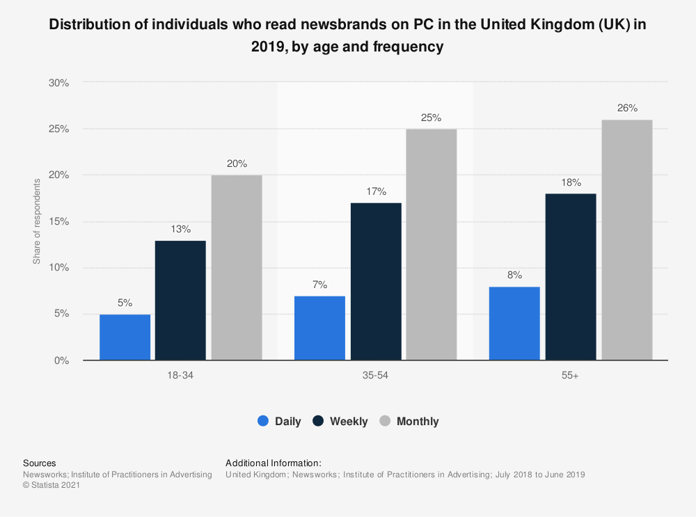 Statistic: Distribution of individuals who read newsbrands on PC in the United Kingdom (UK) in 2018, by age and frequency | Statista