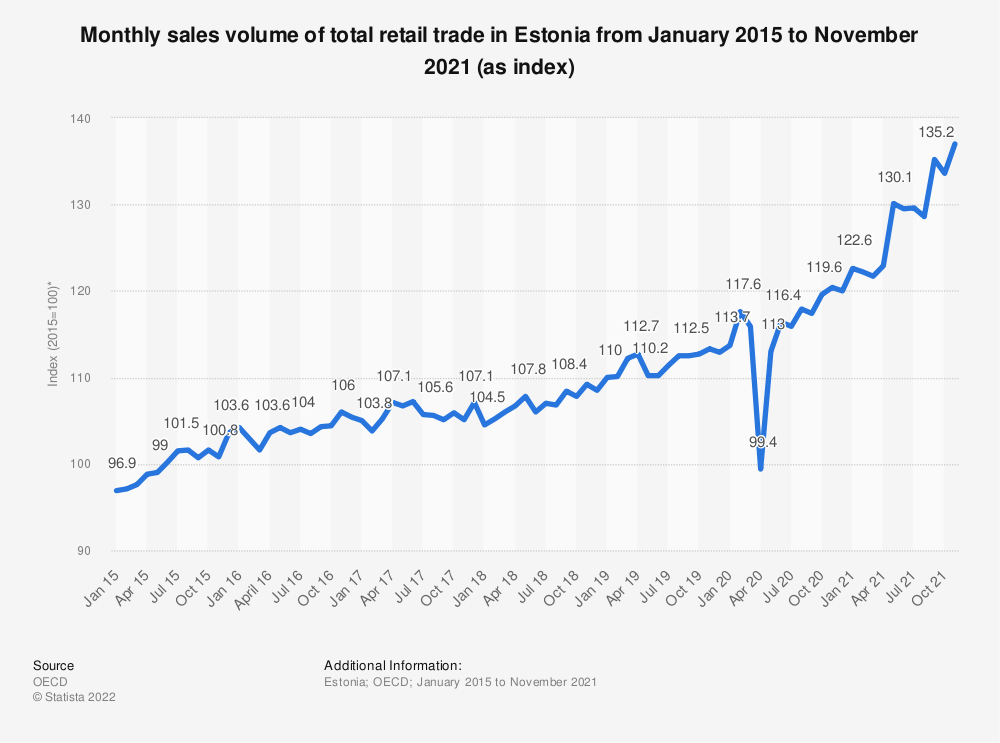 Statistic: Monthly sales volume of total retail trade in Estonia from January 2015 to August 2018 (as index*) | Statista