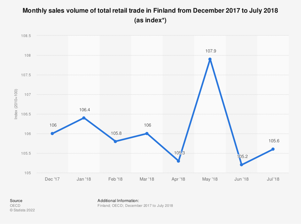 Statistic: Monthly sales volume of total retail trade in Finland from December 2017 to July 2018 (as index*) | Statista
