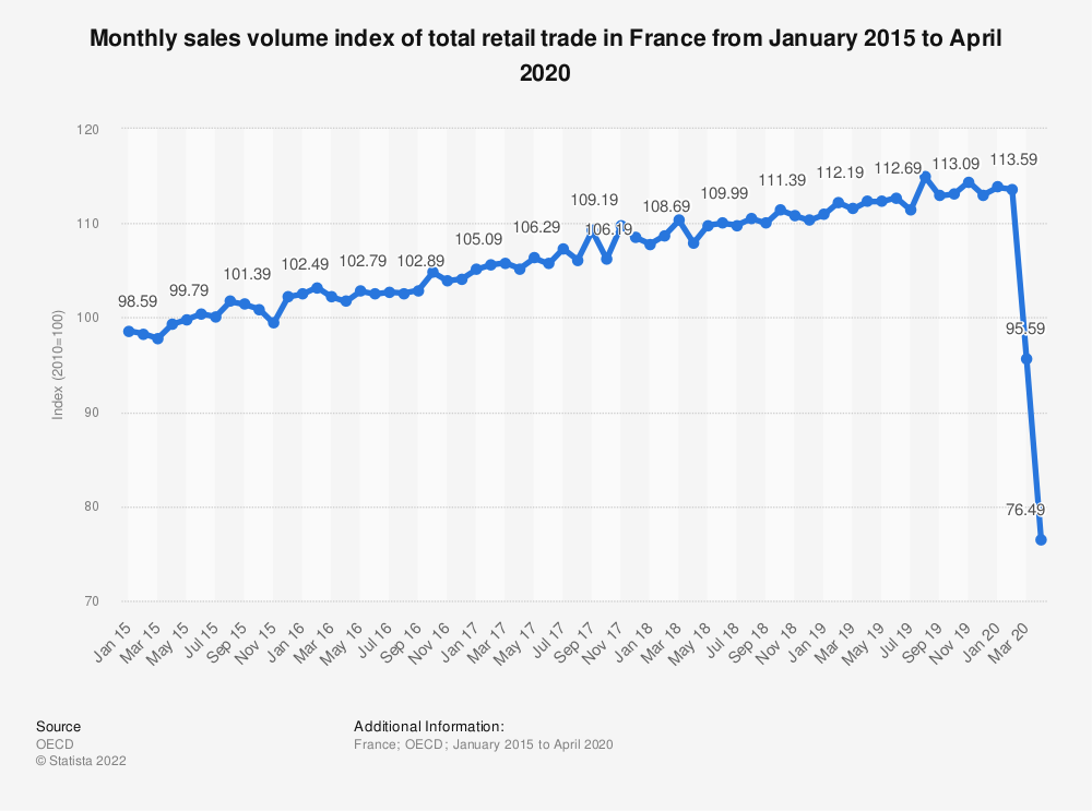 Statistic: Monthly sales volume of total retail trade in France from January 2015 to July 2018 (as index*) | Statista