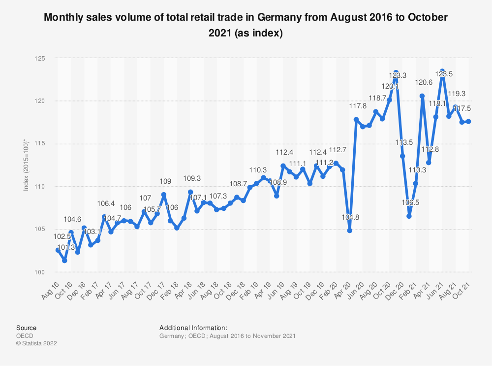 Statistic: Monthly sales volume of total retail trade in Germany from August 2016 to July 2020 (as index*)   Statista