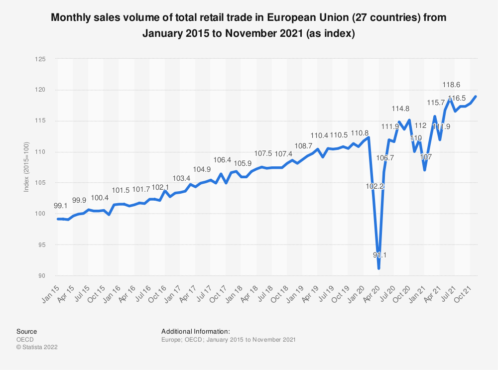 Statistic: Monthly sales volume of total retail trade in European Union (27 countries) from January 2015 to July 2020* (as index) | Statista