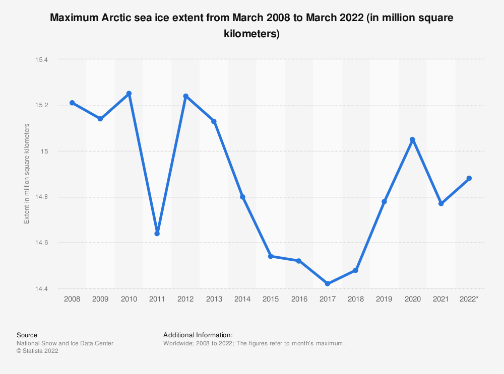 Statistic: Maximum Arctic sea ice extent from March 2008 to March 2019 (in million square kilometers)* | Statista