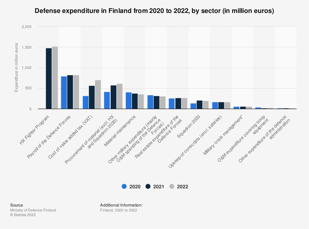 Statistic: Defense expenditure in Finland from 2019 to 2021, by sector (in million euros) | Statista