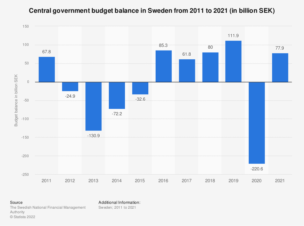 Statistic: Central government budget balance in Sweden from 2008 to 2018 (in billion SEK) | Statista