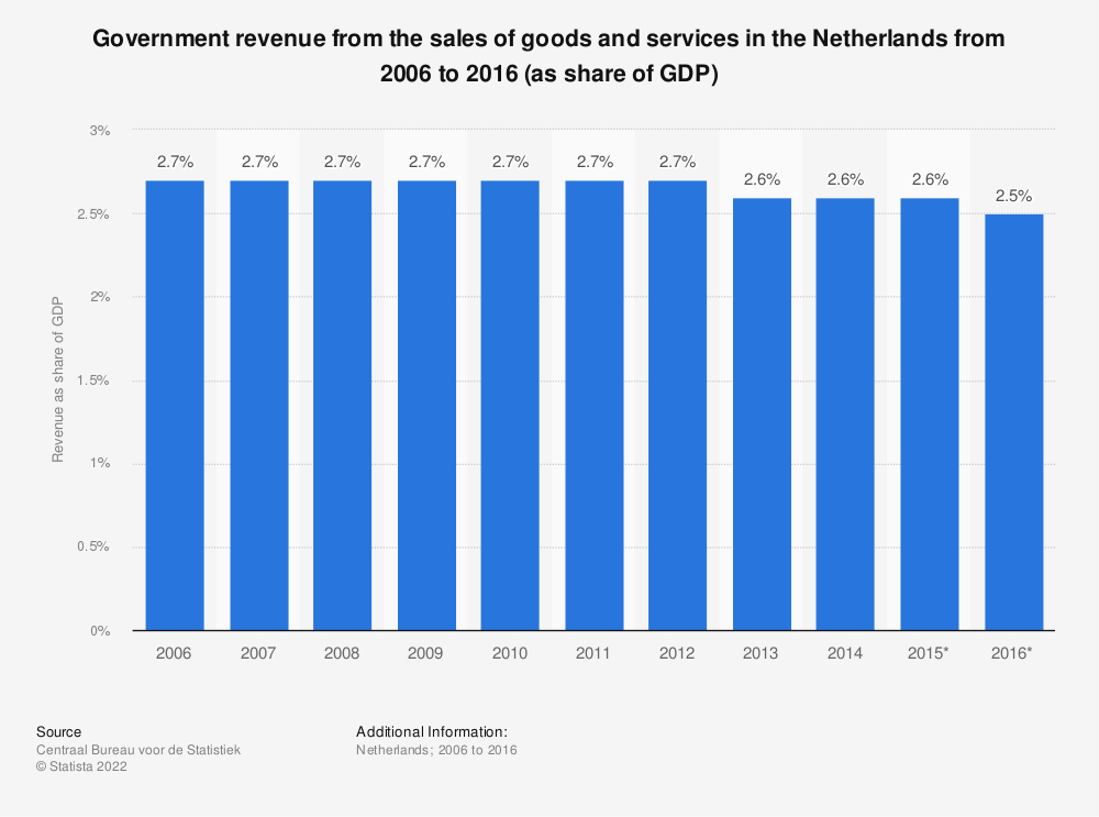 Statistic: Government revenue from the sales of goods and services in the Netherlands from 2006 to 2016 (as share of GDP)  | Statista