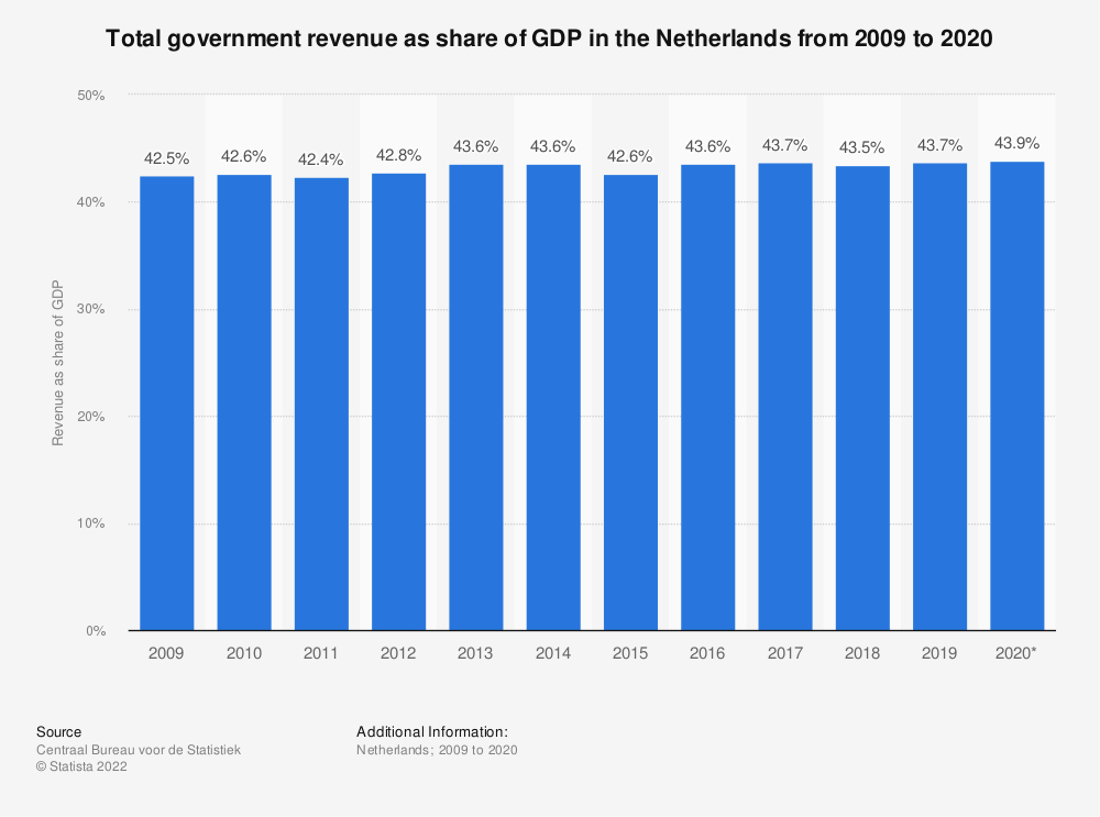 Statistic: Total government revenue as share of GDP in the Netherlands from 2008 to 2018 | Statista