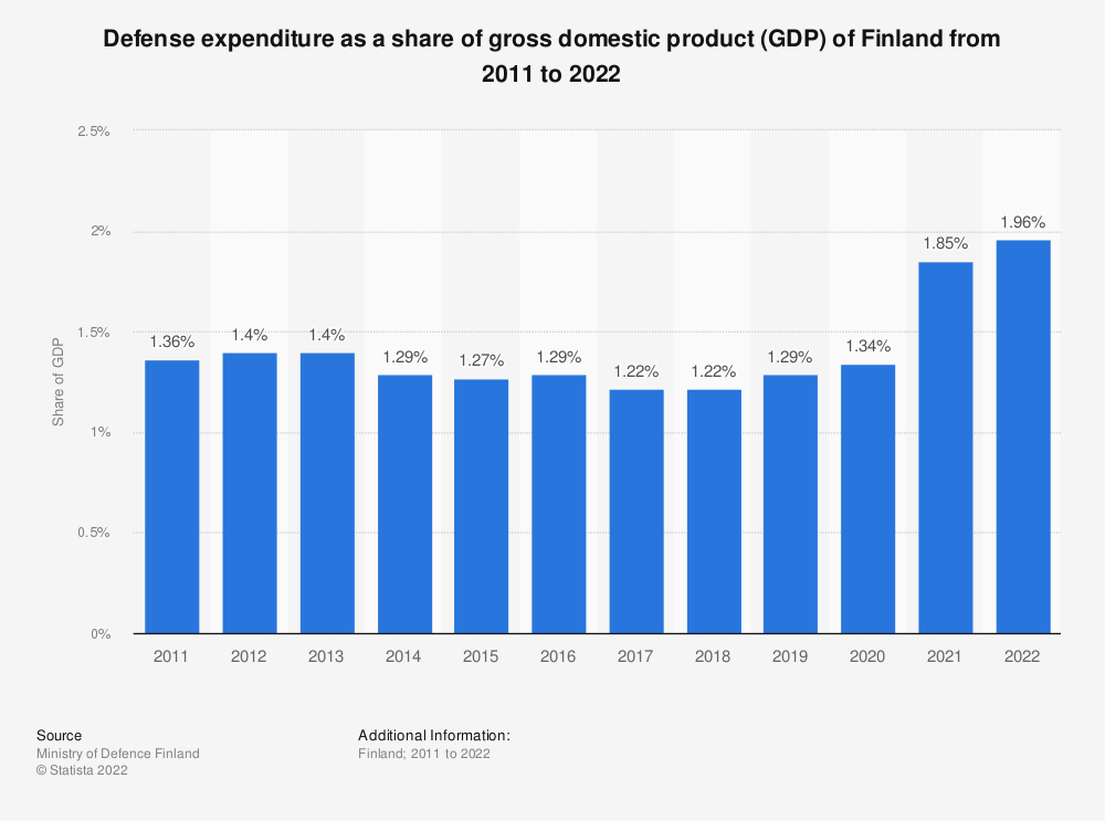 Statistic: Defence budget for Finland as a share of GDP from 2010 to 2019 | Statista