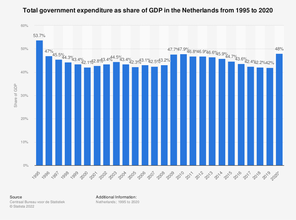 Statistic: Total government expenditure as share of GDP in the Netherlands from 2008 to 2018 | Statista