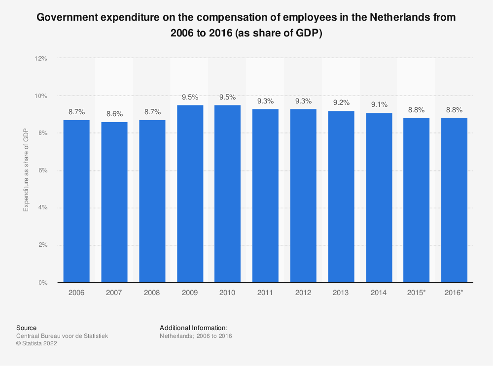 Statistic: Government expenditure on the compensation of employees in the Netherlands from 2006 to 2016 (as share of GDP) | Statista