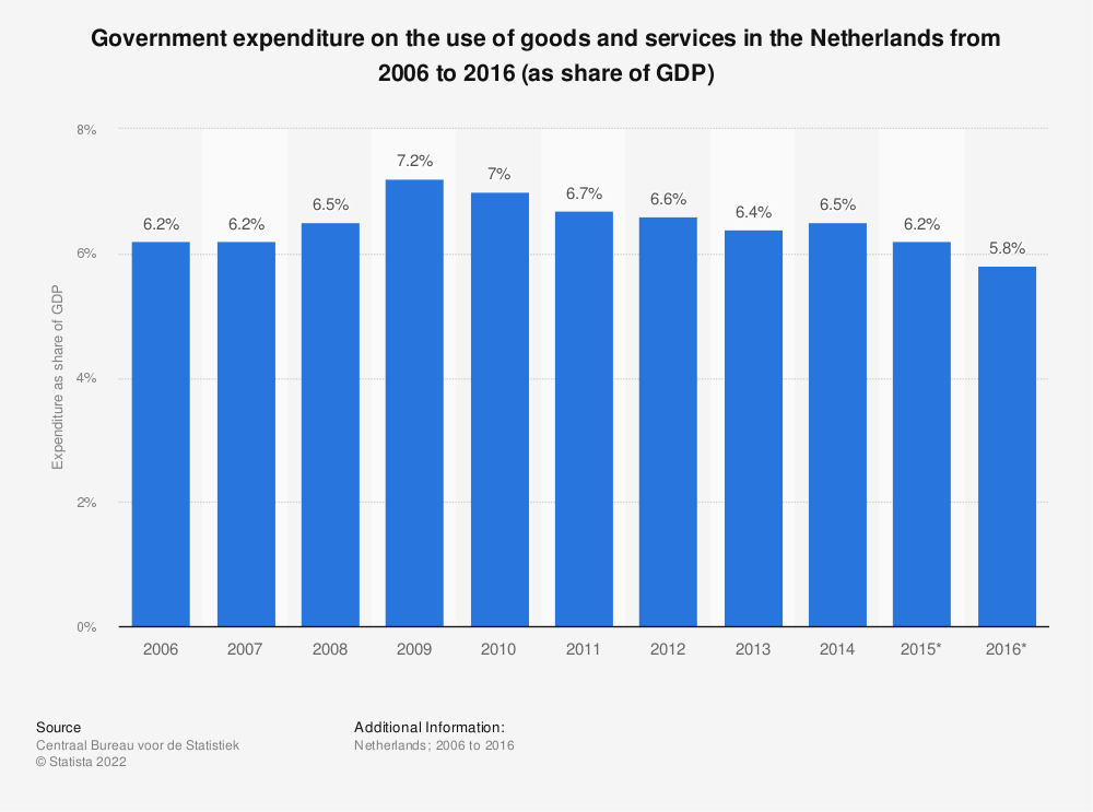 Statistic: Government expenditure on the use of goods and services in the Netherlands from 2006 to 2016 (as share of GDP) | Statista