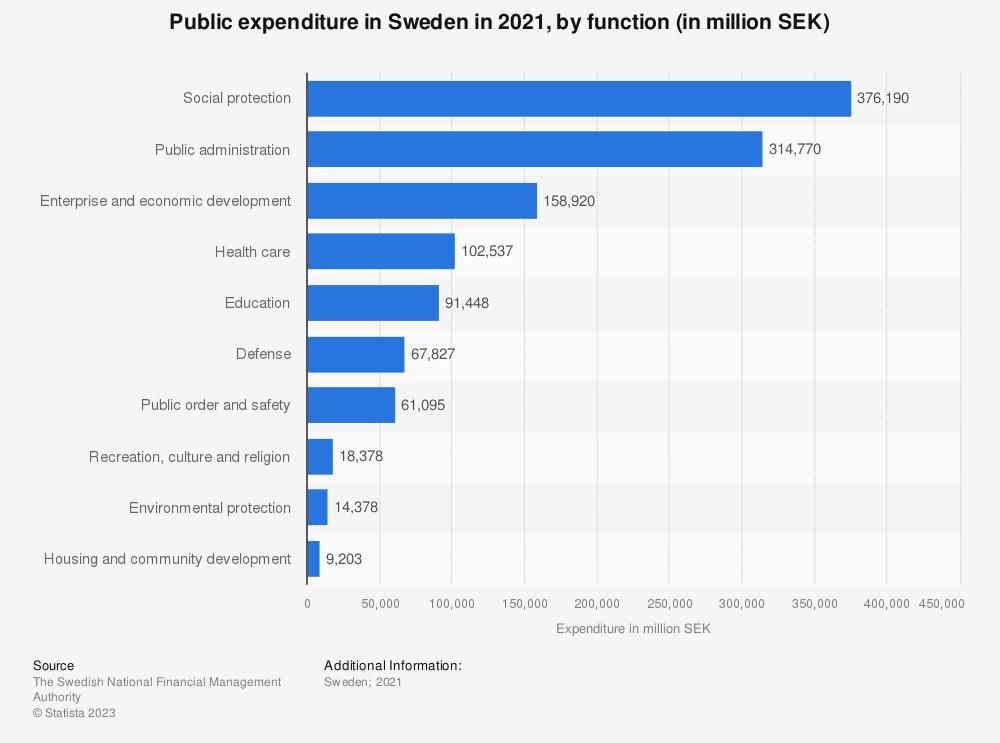 Statistic: Public expenditure in Sweden in 2018, by function (in million SEK) | Statista