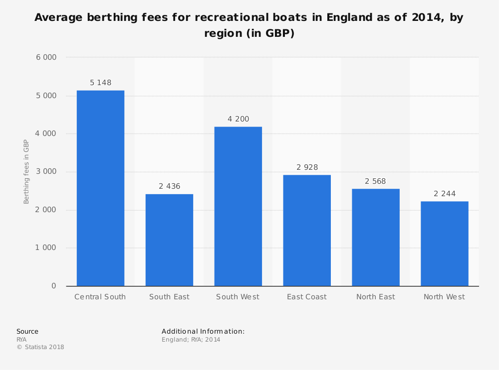 Statistic: Average berthing fees for recreational boats in England as of 2014, by region (in GBP) | Statista