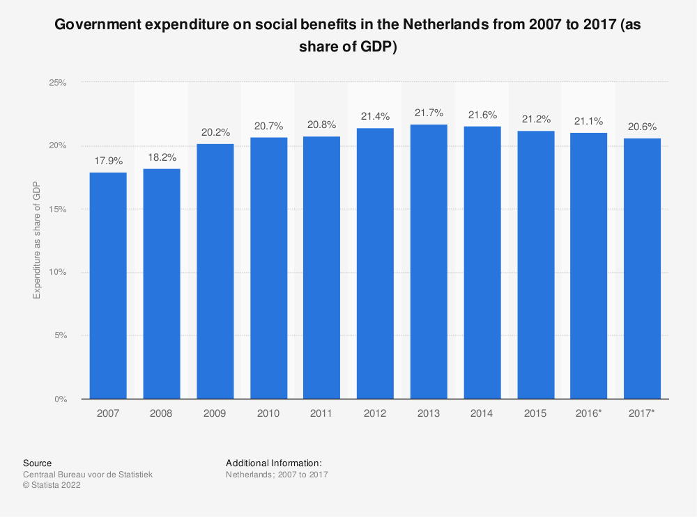 Statistic: Government expenditure on social benefits in the Netherlands from 2007 to 2017 (as share of GDP) | Statista
