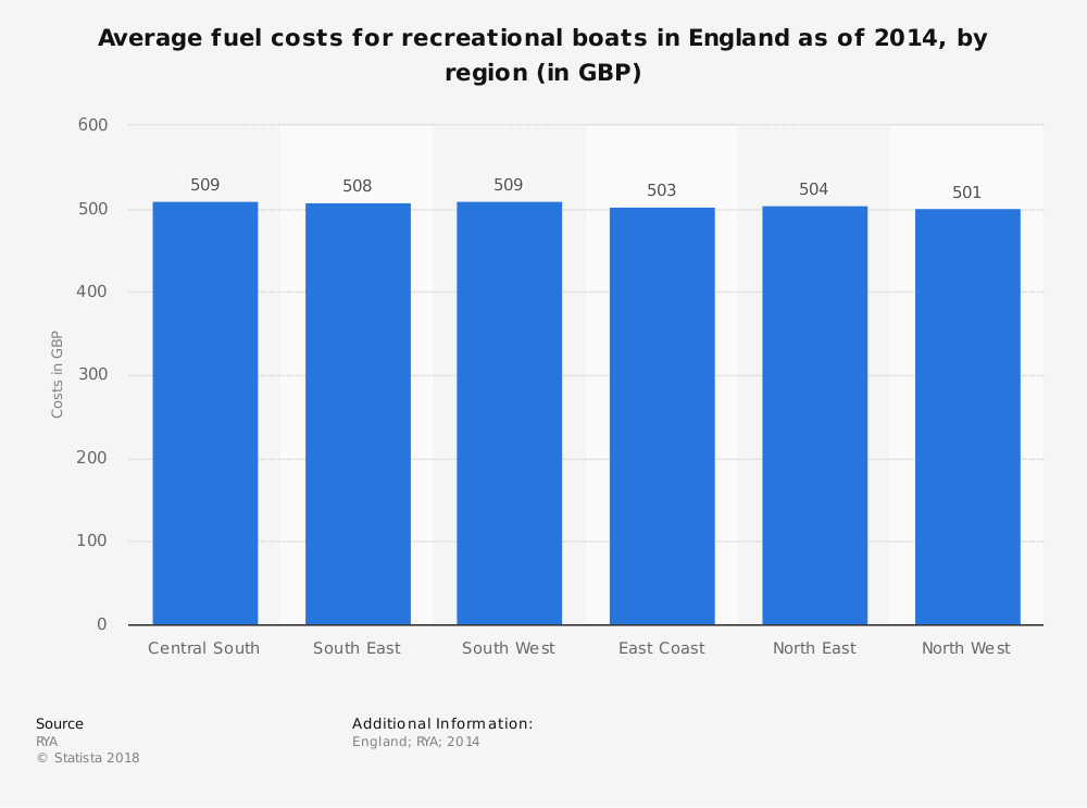 Statistic: Average fuel costs for recreational boats in England as of 2014, by region (in GBP) | Statista