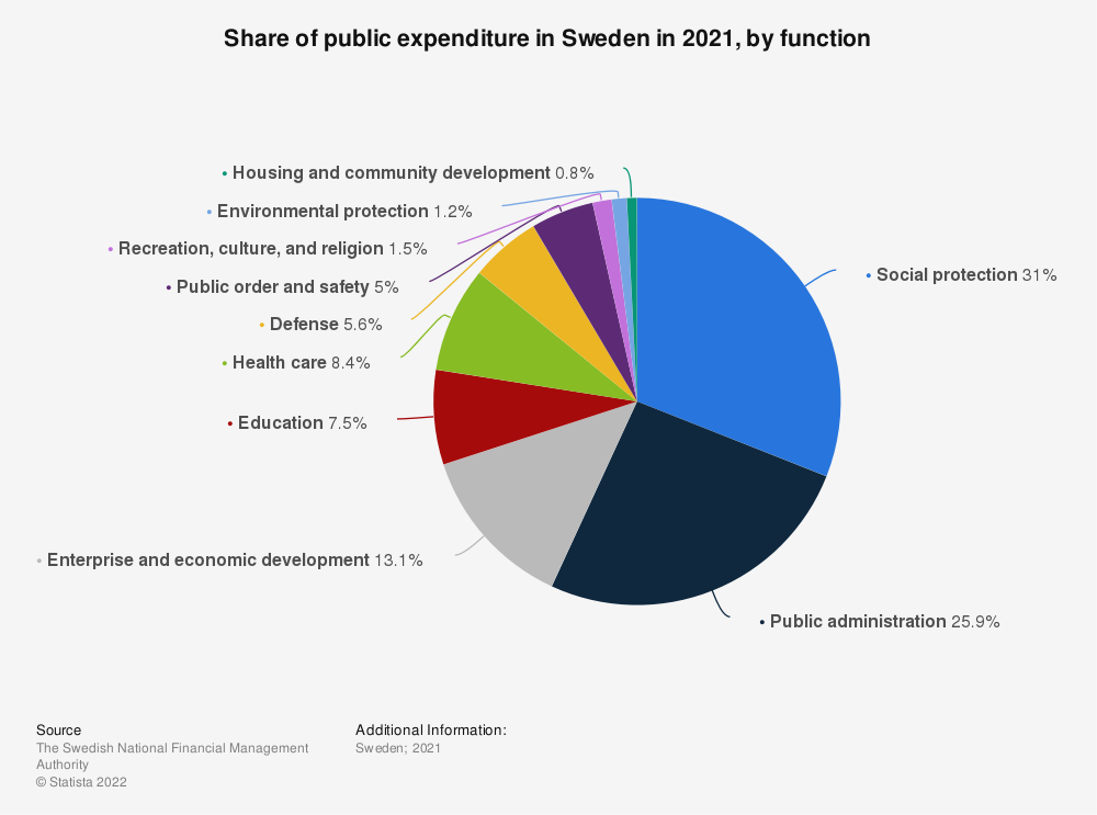 Statistic: Share of public expenditure in Sweden in 2018, by function | Statista