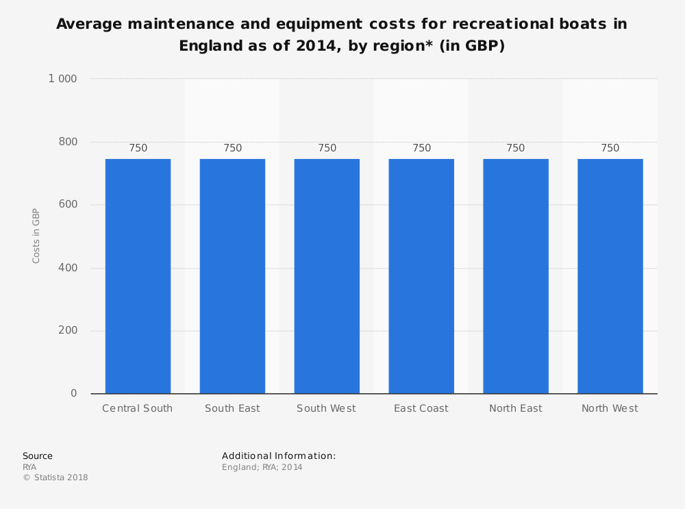 Statistic: Average maintenance and equipment costs for recreational boats in England as of 2014, by region* (in GBP) | Statista