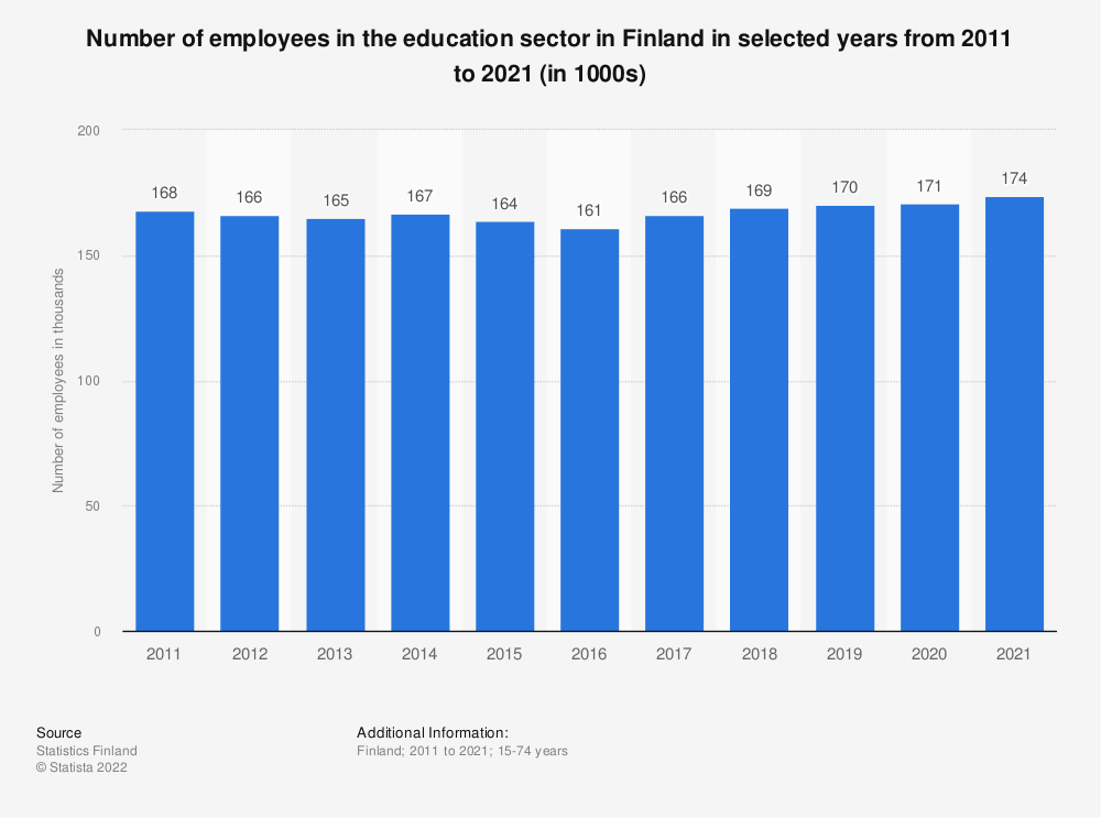Statistic: Number of employees in the education sector in Finland in selected years from 2000 to 2017 (in 1000s) | Statista