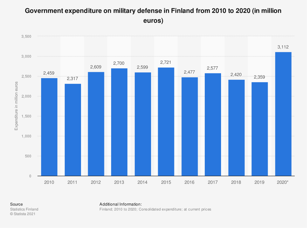 Statistic: Annual government expenditure on military defense in Finland from 2004 to 2016 (in million euros)   Statista