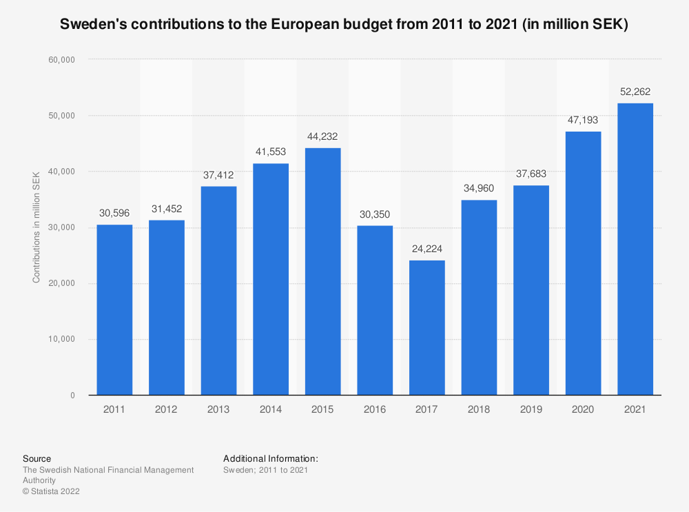 Statistic: Sweden's contributions to the European budget from 2007 to 2017 (in million SEK) | Statista
