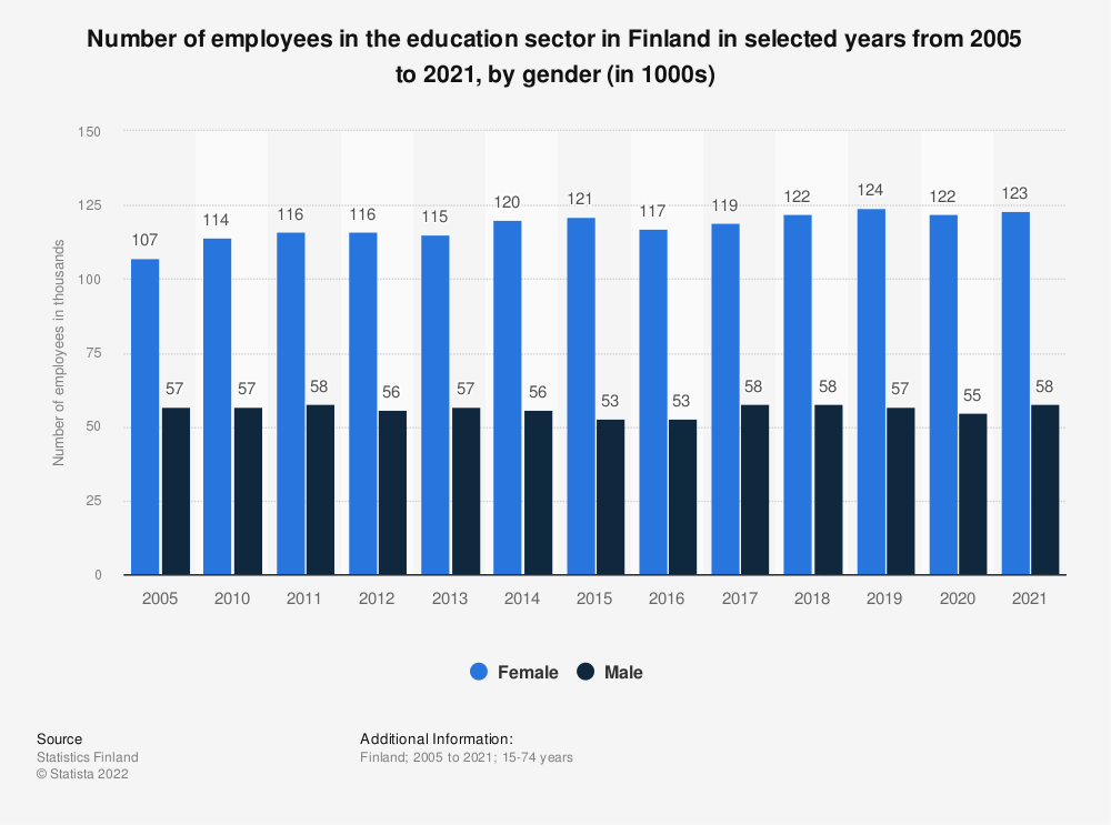 Statistic: Number of employees in the education sector in Finland in selected years from 2000 to 2018, by gender (in 1000s) | Statista