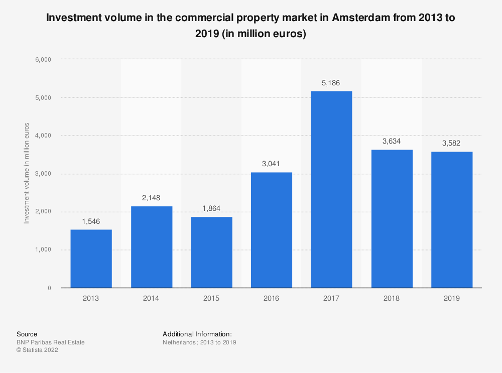 Statistic: Investment volume in the commercial property market in Amsterdam from 2013 to 2018 (in million euros) | Statista