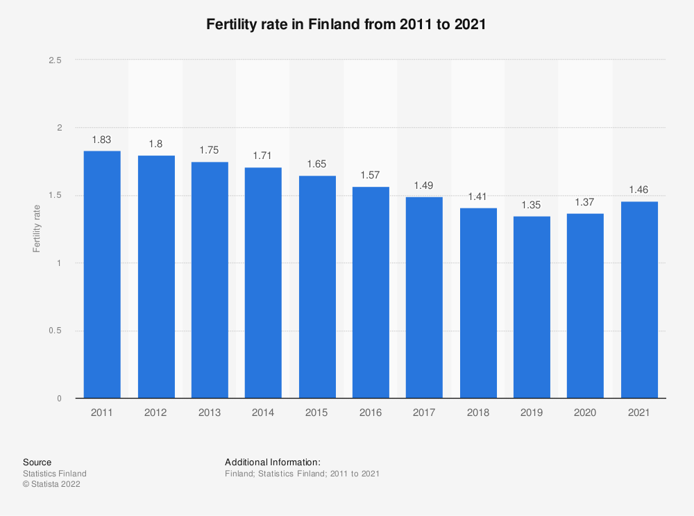 Statistic: Total fertility rate in Finland from 2007 to 2017 | Statista
