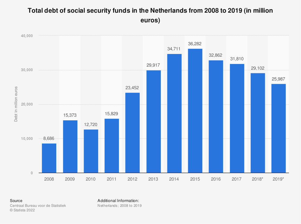 Statistic: Total debt of social security funds in the Netherlands from 2008 to 2018 (in million euros) | Statista
