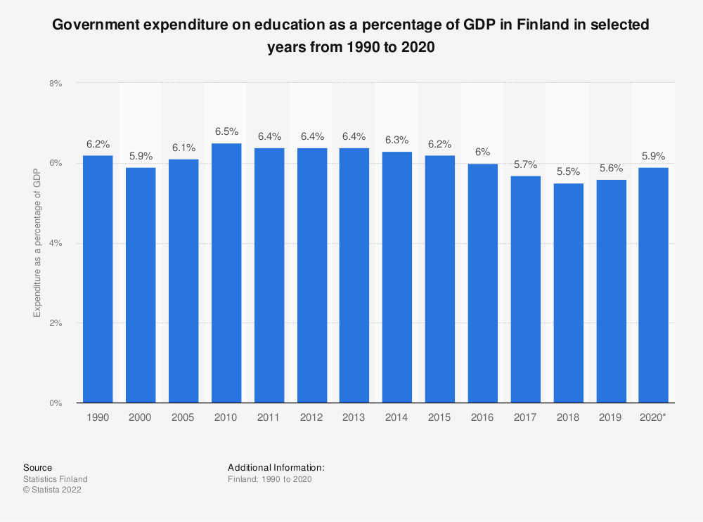 Statistic: Share of public expenditure on in the education sector of GDP in Finland from 1990 to 2015 | Statista
