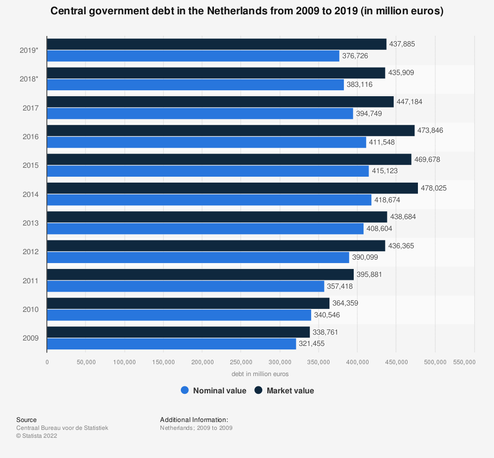 Statistic: Central government debt in the Netherlands from 2008 to 2018 (in million euros) | Statista