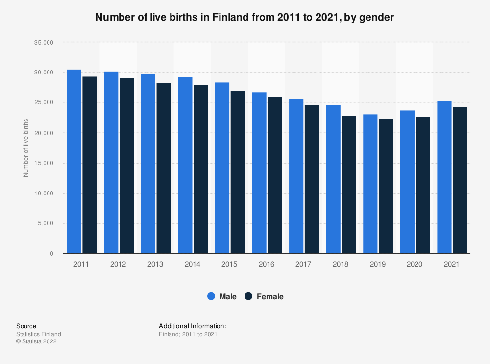 Statistic: Number of live births in Finland from 2009 to 2019, by gender | Statista