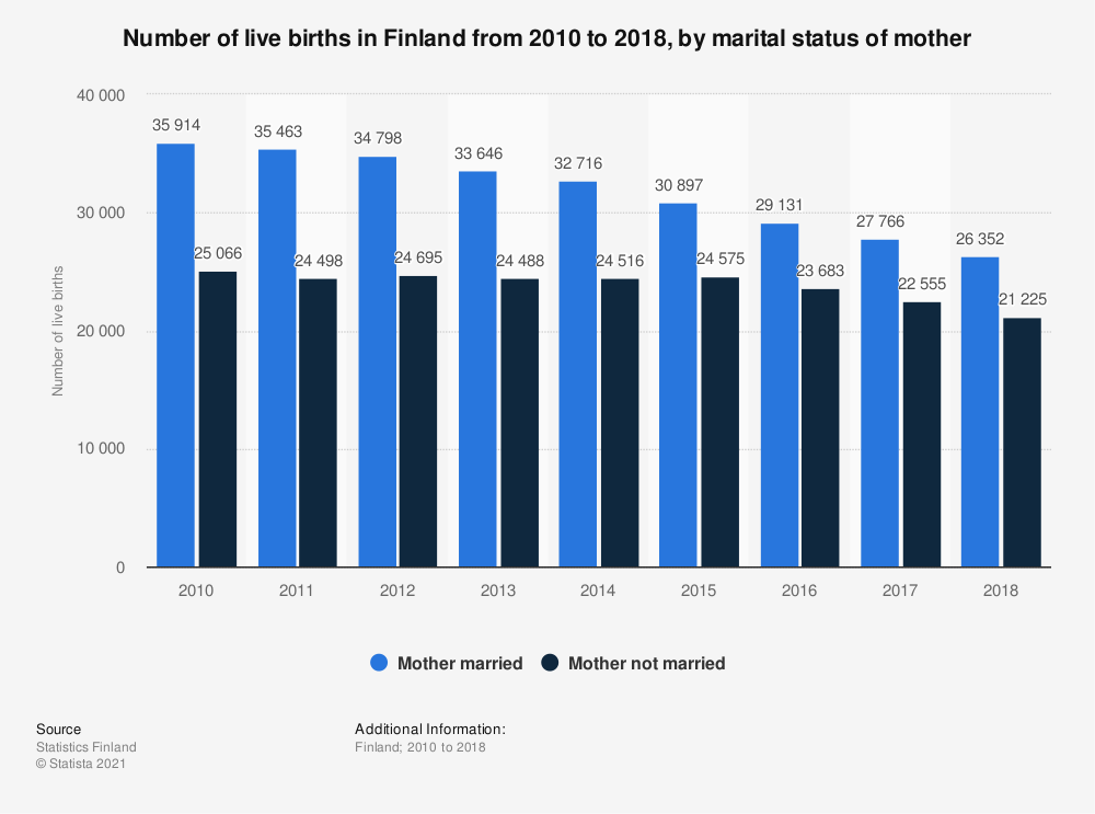Statistic: Annual number of live births in Finland from 2010 to 2018, by marital status of mother | Statista