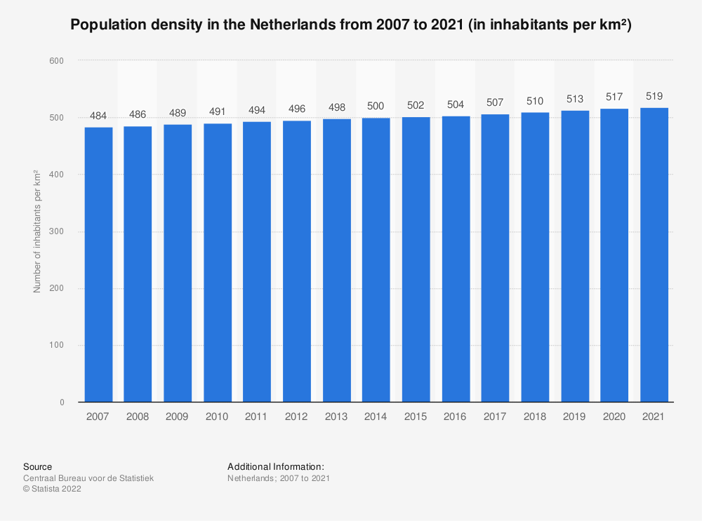 Statistic: Population density in the Netherlands from 2007 to 2017 (in inhabitants per km²) | Statista
